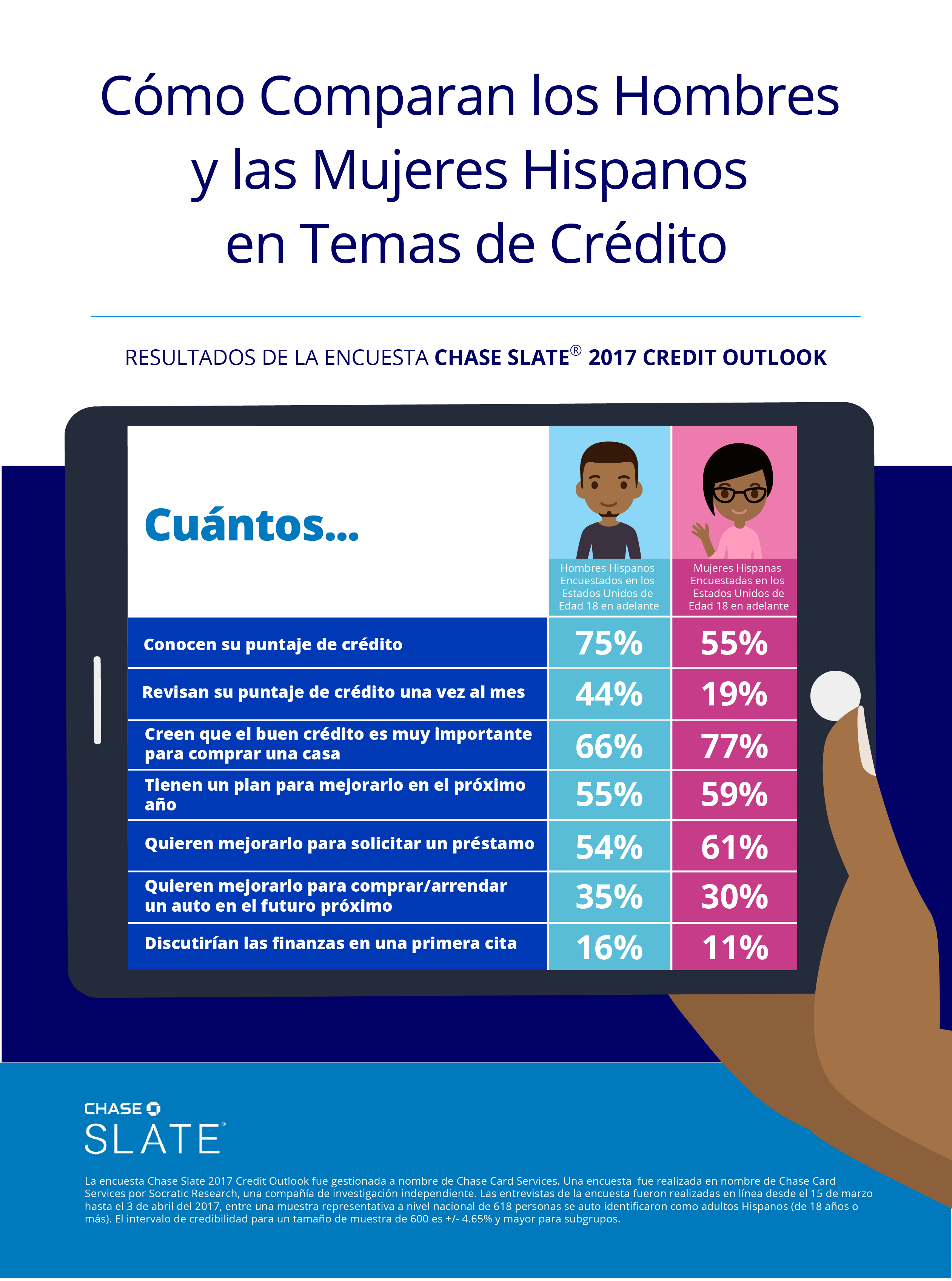 SPANISH Chase Slate Credit Outlook Hispanic Infographic 7.13.17 FINAL